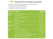 Lingettes Wip'Anios Excel 18x20 cm - Sachets de 50 lingettes